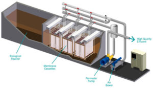 Блочно-модульные очистные сооружения