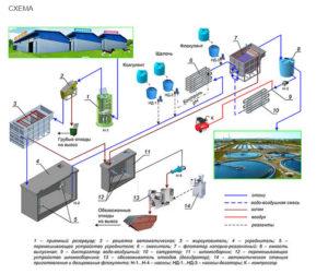 Схема промышленных очистных сооружений