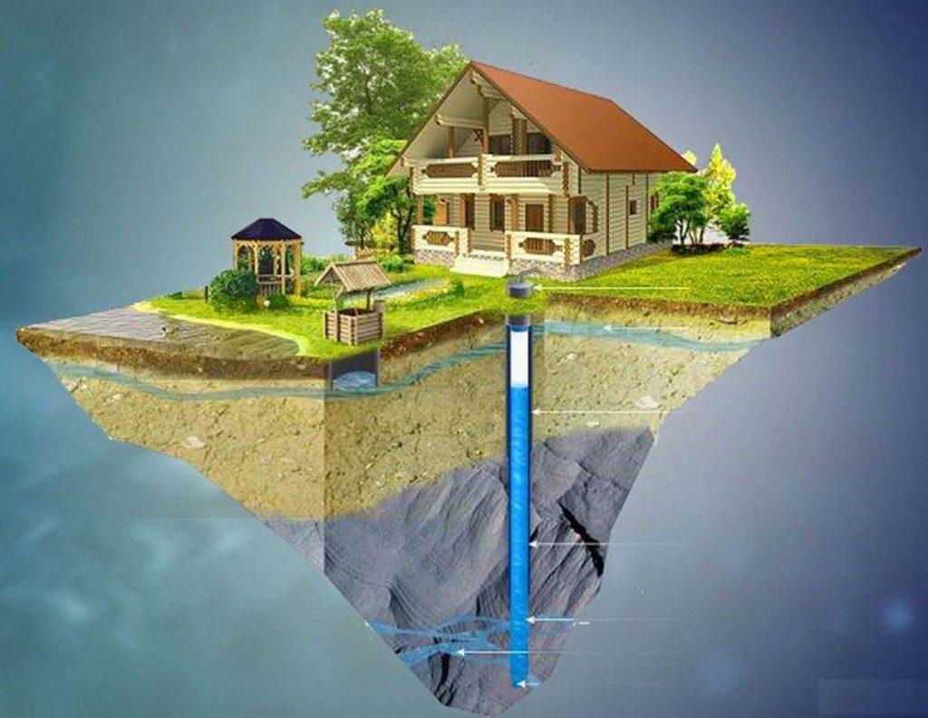 Бурение глубоких скважин, водозаборов подземных вод