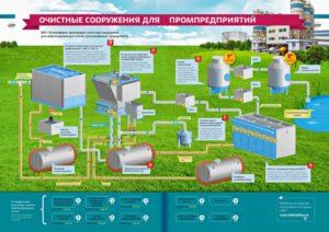 Очистные сооружения для промышленных предприятий
