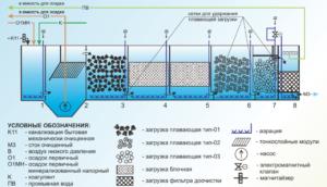 Глубокая биологическая очистка сточных вод