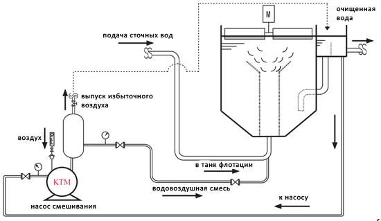 Схема напорный флотатор