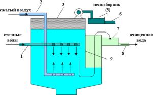 Схема пневматический флотатор