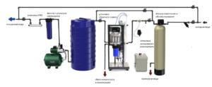 Схема очистки воды с промышленным