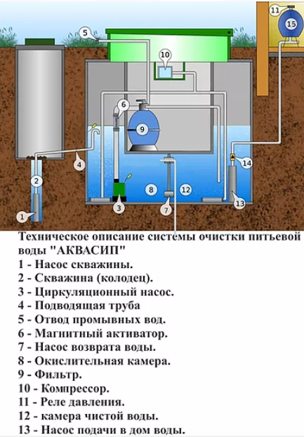 Схематичное изображение системы очистки воды «АКВАСИП»